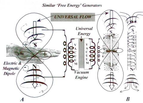Для создания генератора